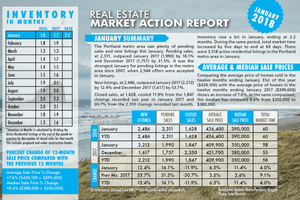 Market Action Report- Jan 2018