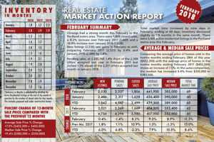 Portland Real Estate Market Action Report- May 2018