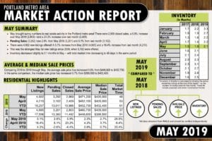 Portland Real Estate Market Action Report – May 2019